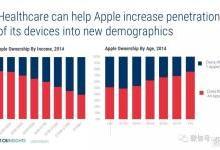 """苹果打造""""以用户为中心""""的健康生态系统"""