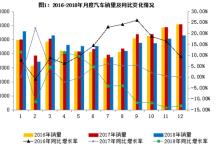 2018年汽车工业经济运行情况