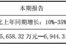 太龙照明:2018年净利预增10%-35%