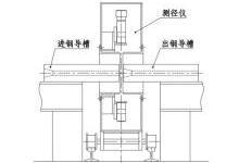 纯干货分享:轧钢测径仪的各部件是什么样的