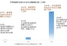 中国燃料电池究竟发展到哪一步了?
