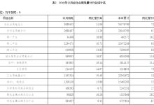 河南12月全省全社会用电量增长11.96%