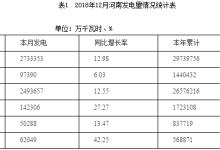 河南12月太阳能发电50288万千瓦时