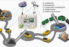 基于物联网的平行智慧矿山系统