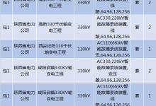 国网陕西2019首批物资集中规模招标