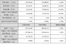 天威视讯2018年净利1.96亿元 同比减少16.67%