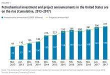 搭上美国石化行业的新一波投资浪潮