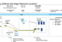 数据中心未来投多少钱才能适应5G?