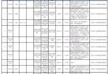 江苏省市场监管局发布LED台灯产品购买建议