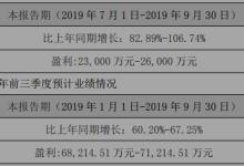 全面领先!中环:前3季度净利6.8-7.1亿