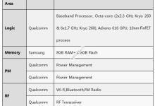 realme Q整机预估成本177.9美金,主控芯片占47%