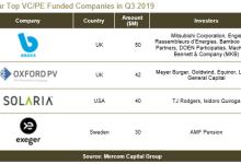 1-9月全球太阳能企业融资达90亿美元