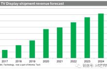 预计2025年AMOLED电视显示器市场营收大好