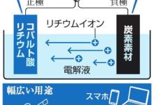 诺奖颁发在即 对锂电池正负极均有贡献的日本有望斩获吗?