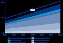 2019年底寿命到期逆变器将达21GW