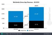 全球App营收219亿美元,苹果占比65%