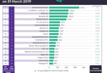 20大制药公司新排名