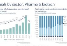 美国生物制药前三季度投融资数据公布