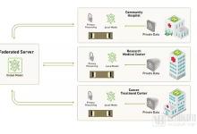 英伟达发布医学影像隐私保护学习系统