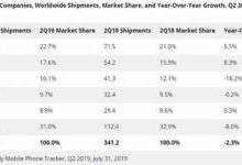三星手机市场中国份额不足1%
