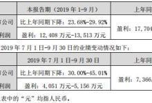 26家LED企业2019年前三季度业绩一览