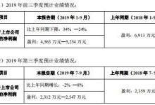 光库科技/新易盛2019年前三季业绩出炉