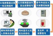 氧气传感器应用于火灾探测器