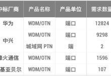 中国移动省际骨干传送网扩容集采公布