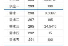 广东10月现货周集中交易第一轮,D1涨幅-6.88%