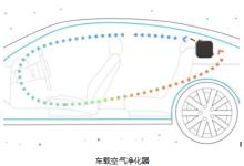 传感器用于车载空气净化器系统