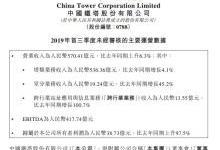 中国铁塔:前9个月净利38.7亿同比增98%