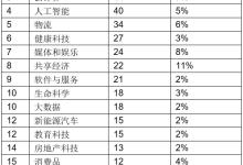 胡润研究院发布《2019胡润全球独角兽榜》新能源共15家上榜