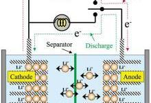 关于锂离子电池,你所不知道的一些事儿