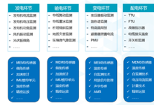 ADI全线解决方案助力泛在电力物联网部署