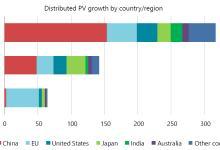 至2024年中国分布式光伏将成全球第一