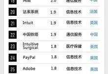 全球未来50强:宁德时代、小米等16家中国公司上榜