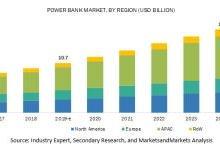 2019年全球移动电源市场规模潜力巨大