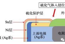 电路板的大气污染物典型腐蚀分析及防护