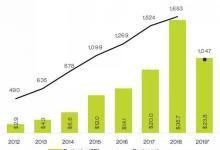 这才是未来真正的风口,一文看清13种硬科技投资趋势