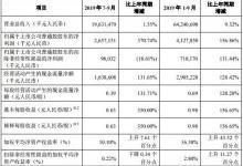 中兴通讯2019年前三季度营收642.4亿