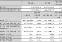 中环股份:第三季度净利润同比大增98.6% 半导体硅片业务有望快速成长