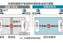 """被中企超越后""""换道"""" 日本举全国之力研发固态电池"""