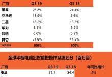 Q3全球平板电脑市场规模同比下降了4%