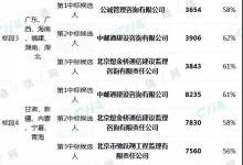 中国移动光缆施工采购折扣率均超标怎么解?