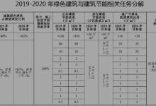 福建:鼓励建筑中应用太阳能发电系统