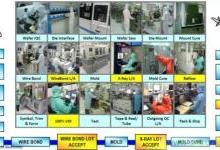 详述工业级和汽车级器件的区别