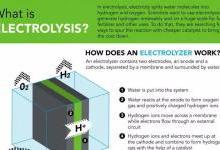美国科学家研制廉价催化剂 可大规模分解水制氢