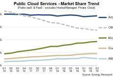 Synergy Research:2019年Q3全球云服务收入超过240亿美元