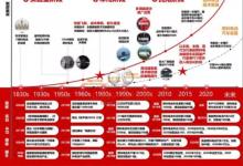 行业信息| 浅谈氢燃料电池简史与氢制备