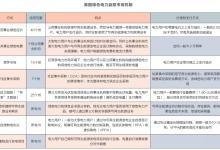欧洲、美国和中国三国绿证机制的优劣